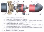 Насос циркуляционный Grundfos UP15-14BT
