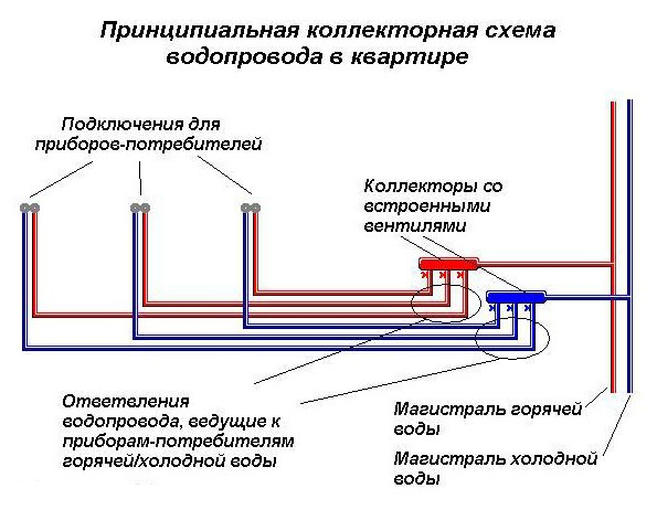 Схема разводки водопроводных труб по квартире6