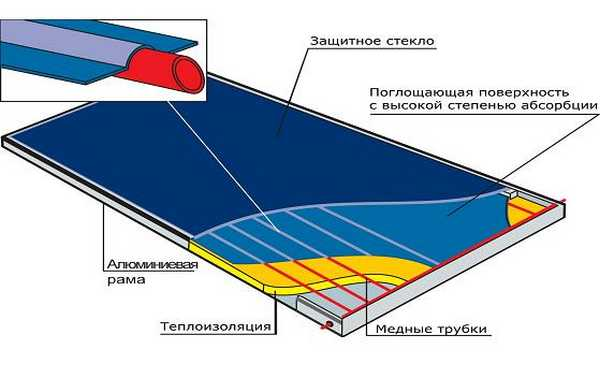 Как сделать своими руками солнечные батареи